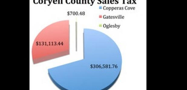 Copperas Cove was allocated $306,581 of Coryell County's $438,395.59 funds. Texas as a whole was given $2.2 million.